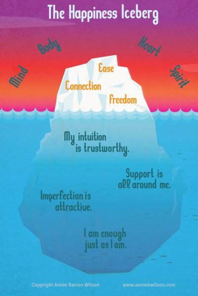 Annie Happiness Iceberg 2